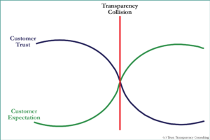 The Transparency Collision – The China Elephant in the Room