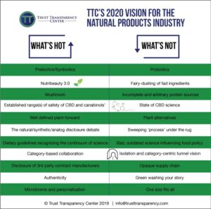 TTC's 2020 Vision for the Natural Products Industry