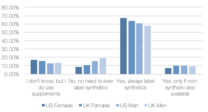 Synthetic Survey Male vs Female Responses
