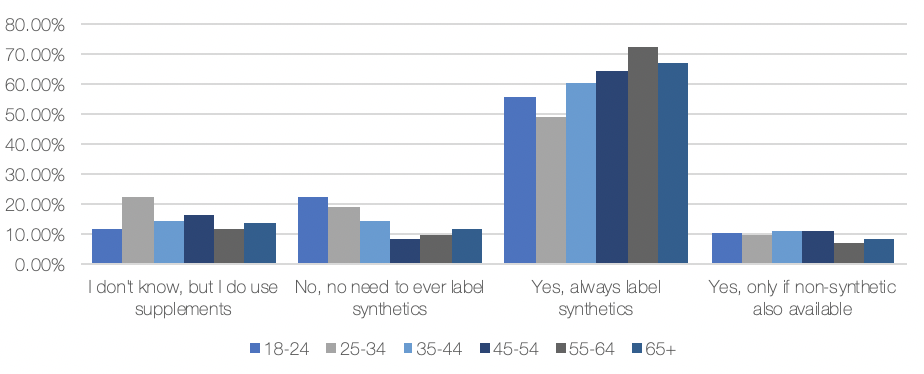 Synthetic Survey 2020 Age Group