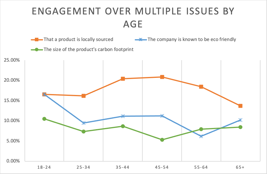 Engagement Multiple Issues