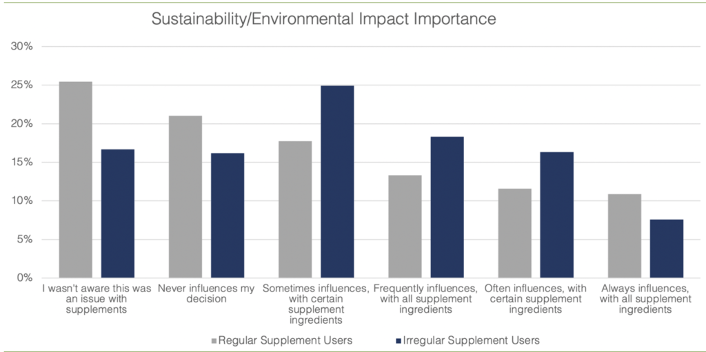 Sustainability environmental impact