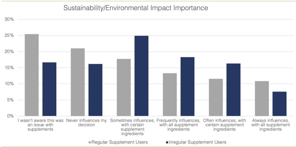Sustainability environmental impact