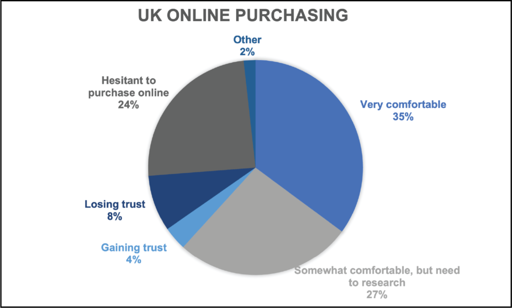 ITC Insights UK Trust Survey