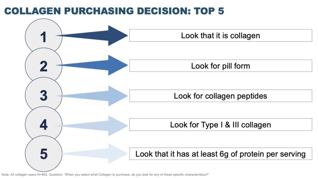 Collagen Purchasing Decision
