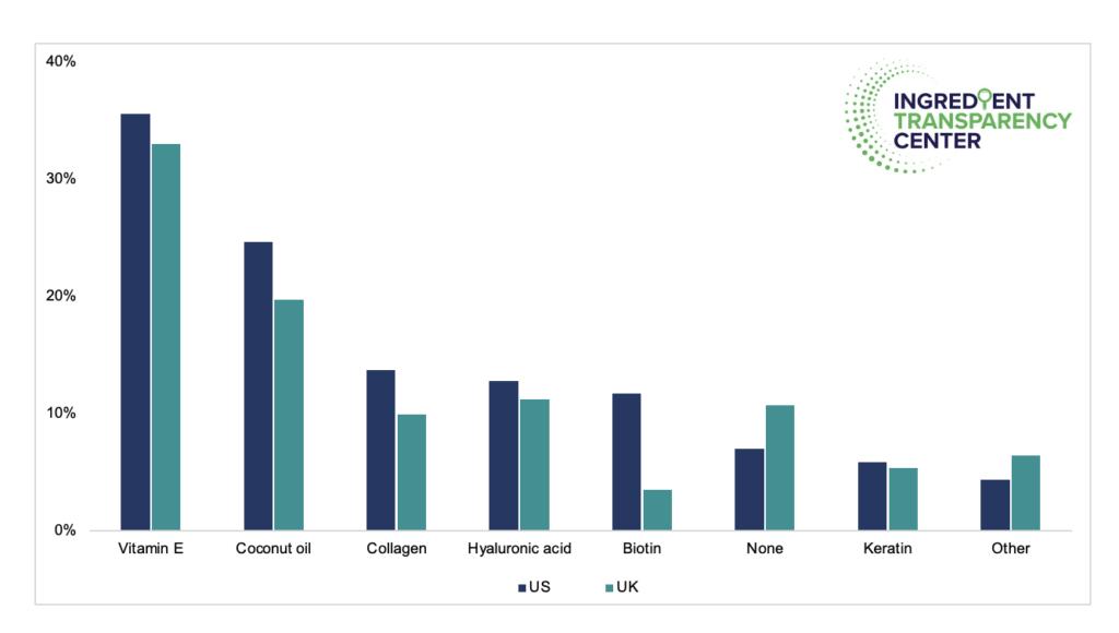 ITC Insights USUK NutriBeauty 2021 Survey